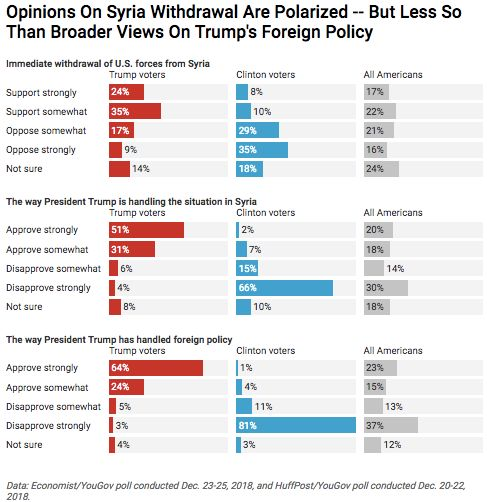 Americans' Views Of Trump Are Probably Shaping Their Opinions On