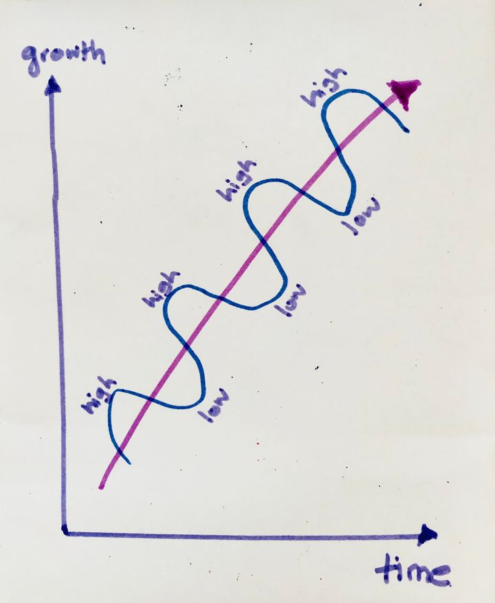 Growth trajectory