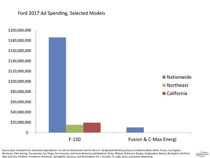 Ford 2017 ad spending on the F-150 truck and plug-in Fusion Energi and C-Max Energi sedans.