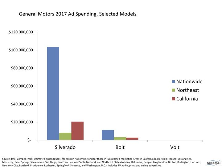 GM 2017 ad spending on the Silverado truck and plug-in Bolt and Volt sedans.