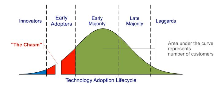 Geoffrey Moore's technology adoption curve. Moore argued that there was a chasm separating the early adopters of a new techno