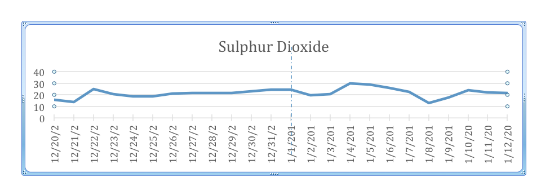The Data Is Unambiguous: The Odd-Even Policy Failed To Lower Pollution In
