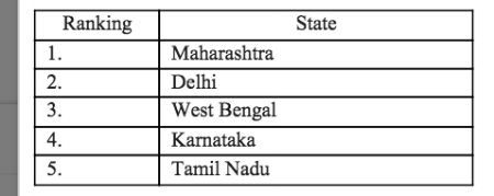 Startup India: A State By State