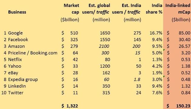 Has The Opportunity For Indian Internet Startups Been Terribly