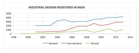 The Urgent Need For India To Build A Design