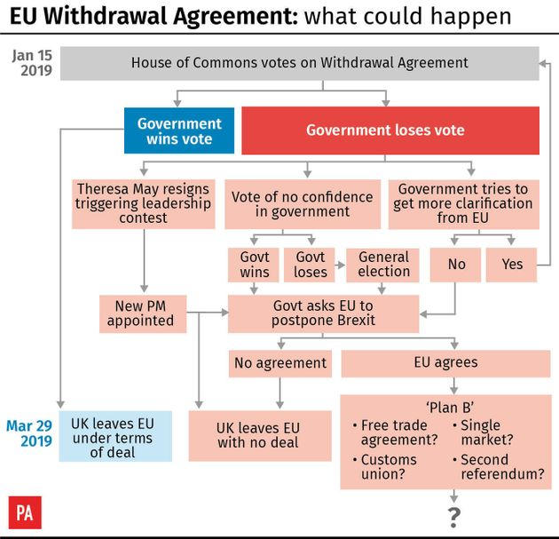 This Is How Tuesday's Crunch Brexit Vote Will Play Out - And What Happens If May