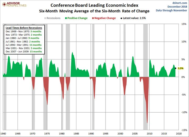 """The LEI has historically dropped below its six-month moving average anywhere between 2 to 15 months before a recession,"" according to Advisor Perspectives."
