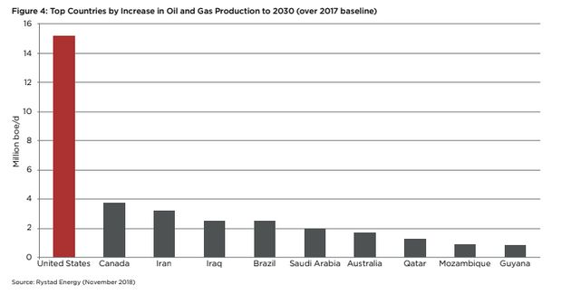 A chart from the report shows the share of new oil and gas production expected between 2017 and 2030...