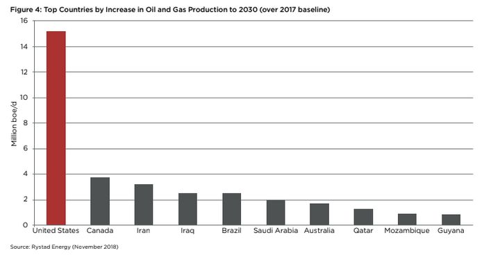 A chart from the report shows the share of new oil and gas production expected between 2017 and 2030 by country.