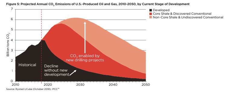 Three different scenarios of U.S. carbon dioxide emissions from new oil and gas production. The black bar shows the projected decline of emissions without new development, the red shows emissions with the projected development of discovered reserves, and the pink shows emissions with the projected development of undiscovered reserves.