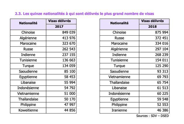 La France a délivré (beaucoup) moins de visas Schengen aux Algériens en