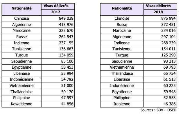 Par rapport à 2017, la France a délivré plus de visas aux Tunisiens en