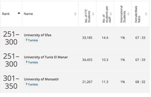 Trois universités tunisiennes dans le classement 2019 des meilleures universités des économies