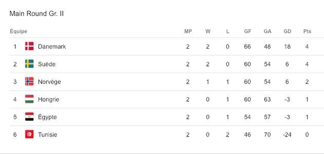 La Tunisie qualifiée pour le tour principal du mondial de Hand: Voici le