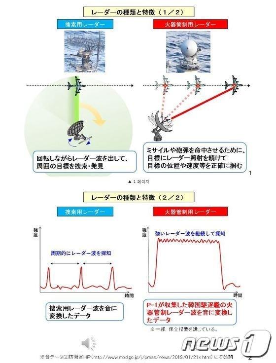 일본 방위성 레이더음 공개하고 한국과 '협의