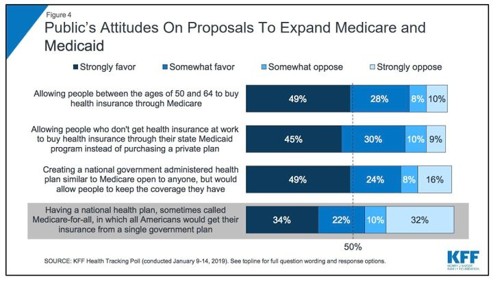 Medicare For All Looks Good In New Poll, But There's A Big Asterisk
