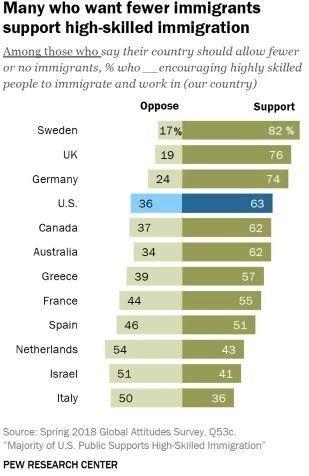 Οι μετανάστες με προσόντα που χαραμίζονται στην Ελλάδα και όχι