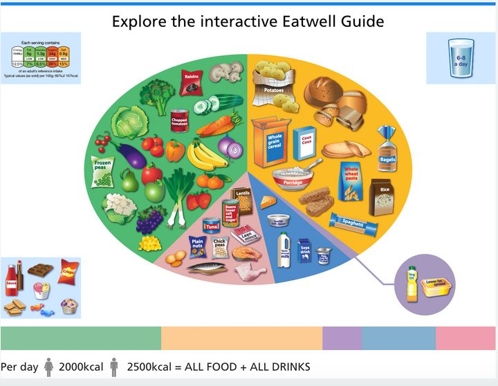 The NHS Eatwell Guide.