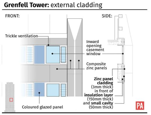 Grenfell-Style Cladding Removed From Just 15% Of High-Rises As Owners 'Refuse' To