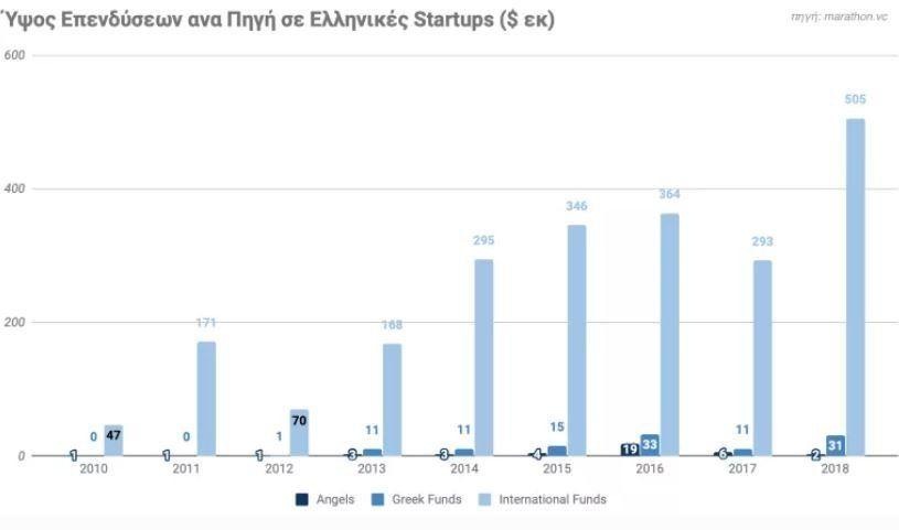 Η αναδυόμενη βιομηχανία των ελληνικών startups σε αριθμούς: Επενδύσεις και