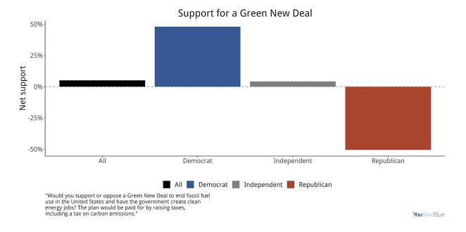 This chart from the YouGov Blue survey shows net support for a Green New Deal funded by increased taxes among Democrats and i