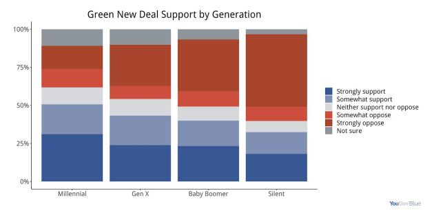 Millennials, ages 18 to 37, are shown in the poll as the age group most supportive of a Green New Deal. The Silent Generation