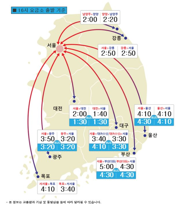 귀성길 고속도로 상황, 서울에서 부산, 광주까지 얼마나