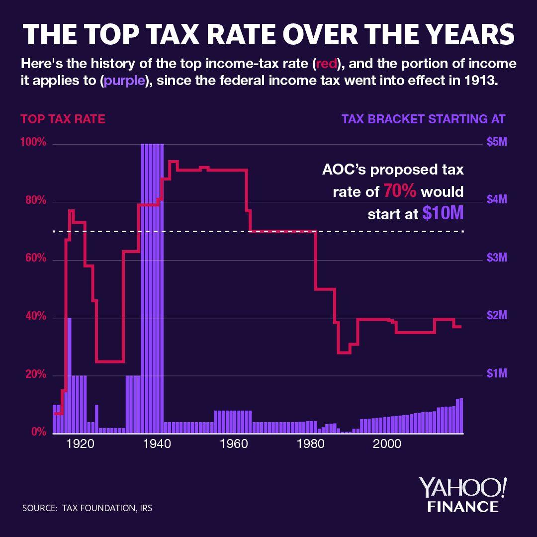 Graphic: David Foster / Yahoo Finance)