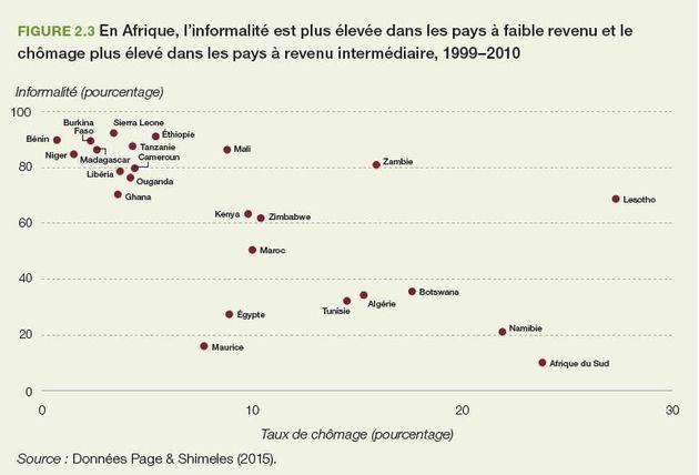 Économie africaine: État des lieux et perspectives, selon la Banque Africaine de