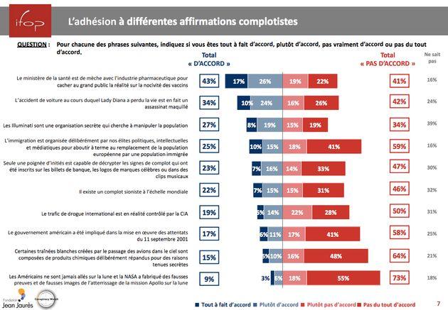 25% des Français pensent que l'immigration est organisée par les élites pour le grand remplacement des