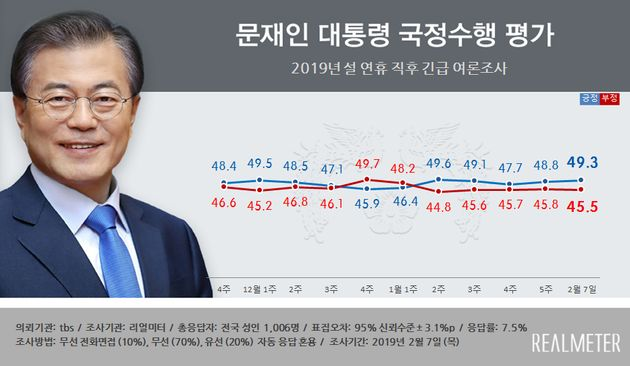 민주당과 한국당 지지율 격차가 문재인 정부 출범 이후 가장