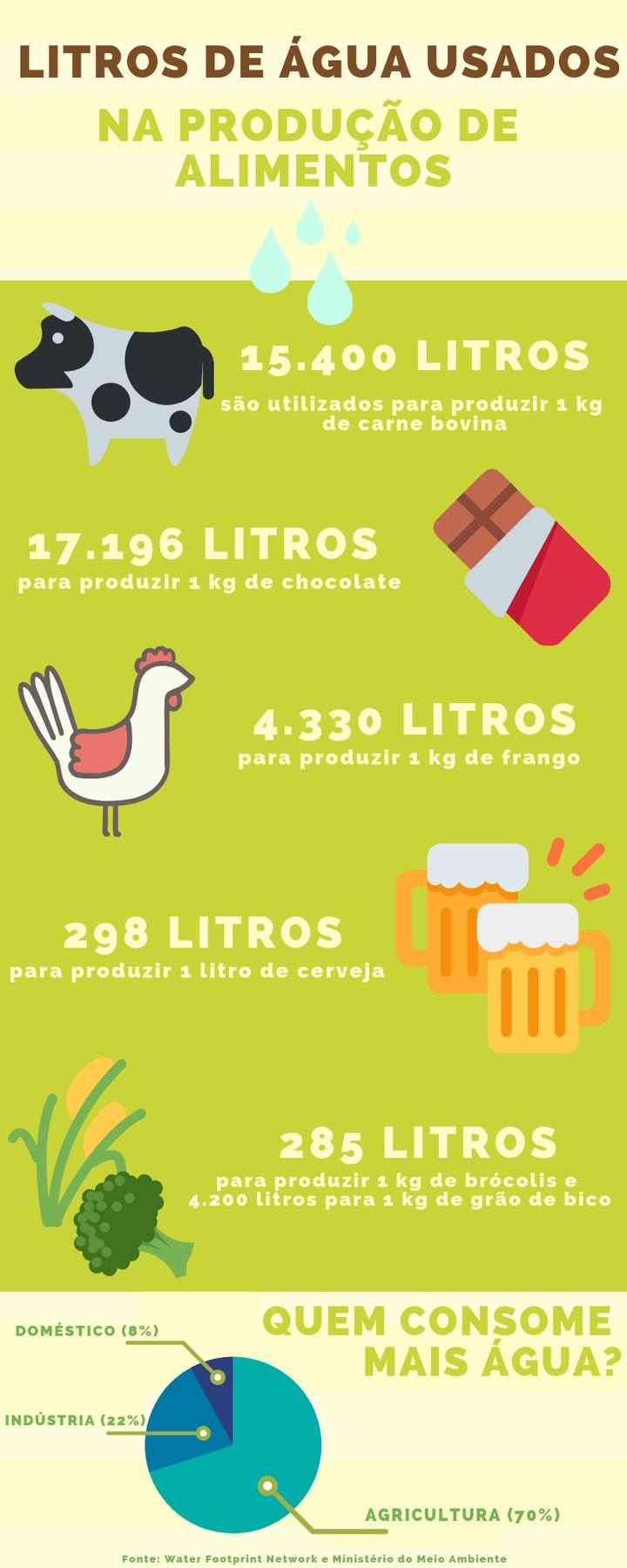 Infográfico mostra a quantidade de água utilizada na produção de alimentos.