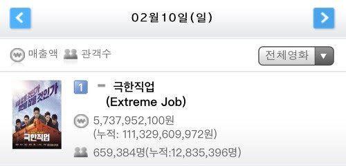 '극한직업'이 역대 코미디 영화 흥행 1위에