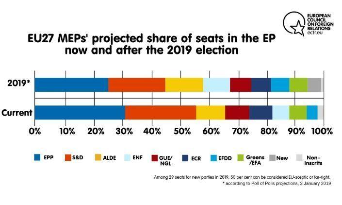 Πώς οι ευρωσκεπτικιστές μπορούν να παραλύσουν την ΕΕ εκ των έσω μετά τις