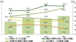企業のSNS活用状況は-企業間に拡がる潜在的なSNSの経験較差:研究員の眼