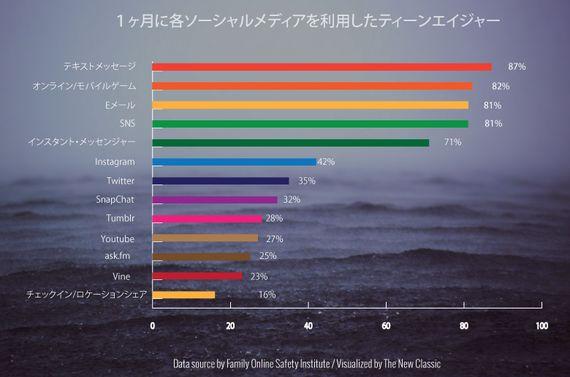 次の大きな波は?10代のソーシャル利用を表す1枚のグラフ