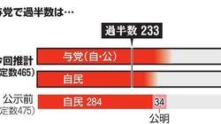 自民堅調、希望伸びず、立憲民主は倍増の勢い【朝日新聞情勢調査の概況】