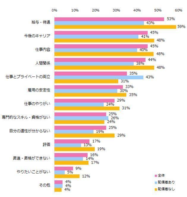 女性が抱える仕事の悩み、トップ3は...?(調査結果)