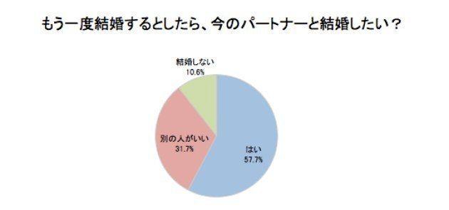 ハフポスト日本版が2017年10月に実施したアンケート。対象は20代〜40代の既婚男女100名(男性50人/女性50人)。調査協力:マクロミル