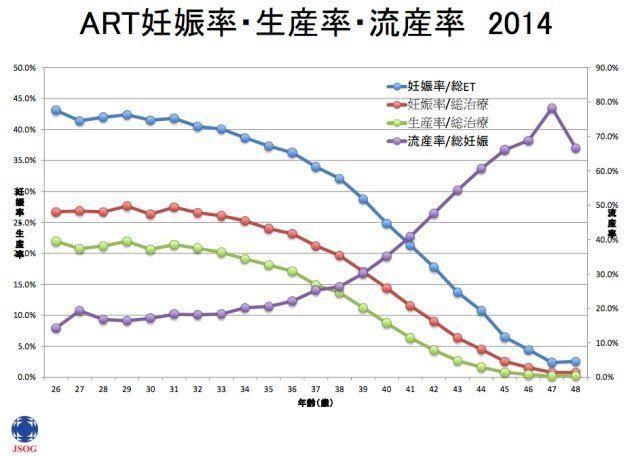 日本産科婦人科学会が2014年に調査した、不妊治療をした場合の年齢別の妊娠率・生産率・流産率。(ARTは、assisted reproductive