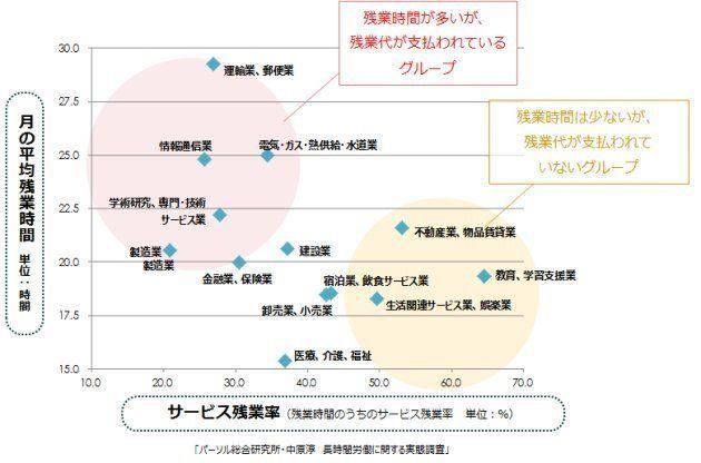 ランキングとマップで解説 長時間労働、サービス残業が多い業種・職種とは?