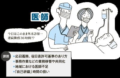 「働き方改革」