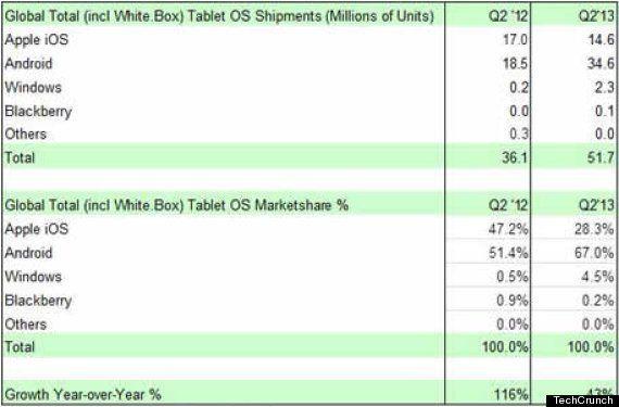 タブレットの売上台数がPCを抜く?2014年Q2のトレンド予測