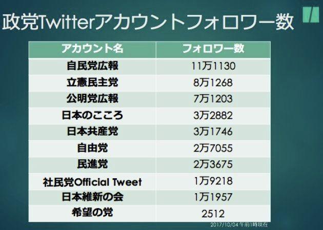 各政党Twitterアカウントのフォロワー数