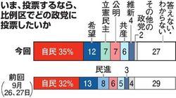 比例区投票先は自民35%、希望12% 朝日世論調査