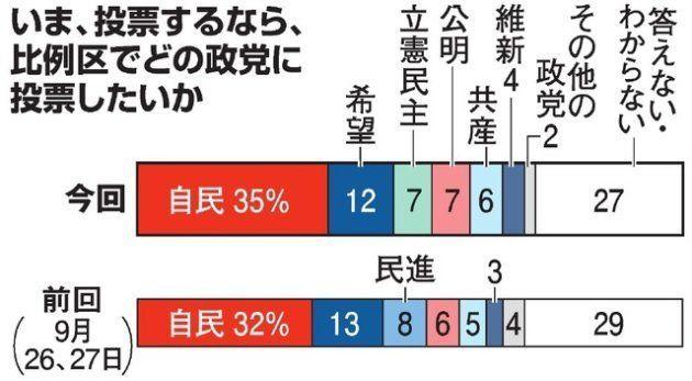 いま、投票するなら、比例区でどの政党に投票したいか