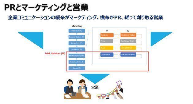 企業コミュニケーション体系