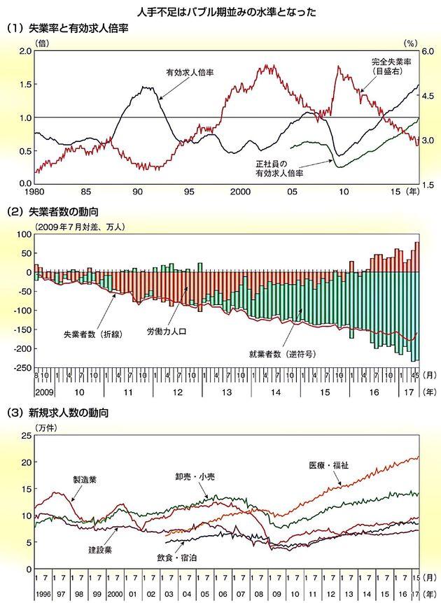 最近の雇用状況について -平成29年度版「経済財政白書」を参考に-