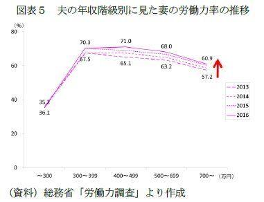 「パワーカップル」世帯の動向(1)-夫婦とも年収700万円超は共働き世帯の約2%でじわり増加。:基礎研レター