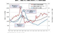 J-REIT市場が示唆するオフィス市況の転換期~「不動産のカナリア」としての働きは健在か?:研究員の眼